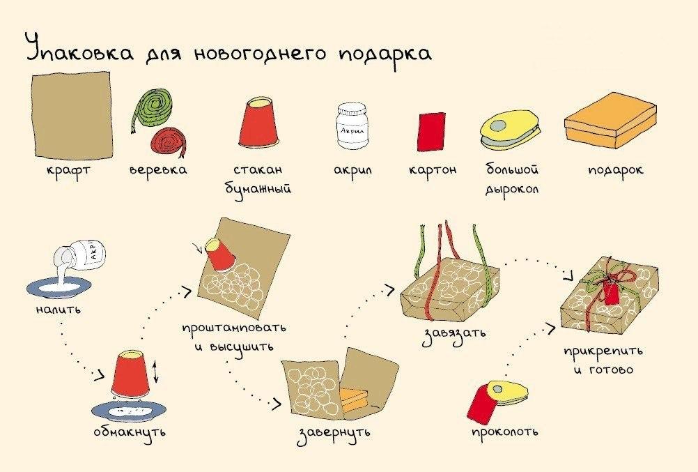 Новогодние рецепты в картинках данной