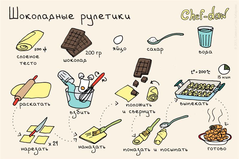Готовим кексы, печенье и пироги правильно